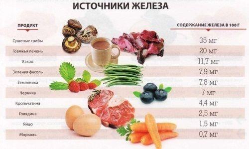 Харчування при анемії