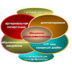 Метаболічний синдром