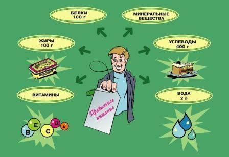 Щоб уникнути алергічних дерматитів, необхідно раціонально харчуватися і правильно доглядати за шкірою