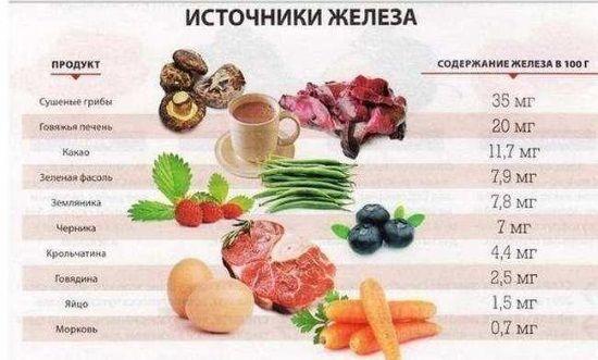 Підвищення гемоглобіну продуктами харчування